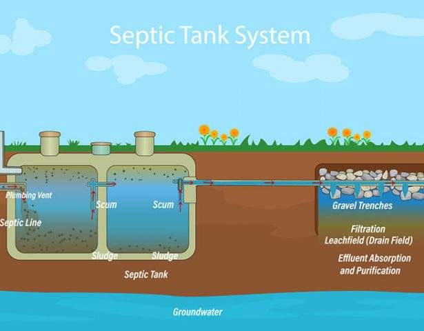 How to Care for Your Septic Tank System