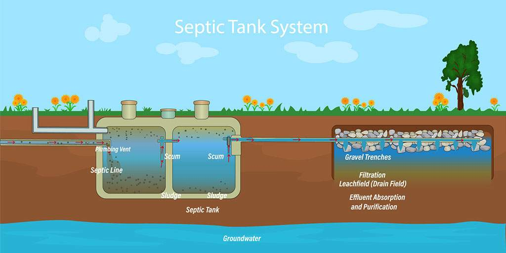 Care-for-your-septic-tank-system-diagram
